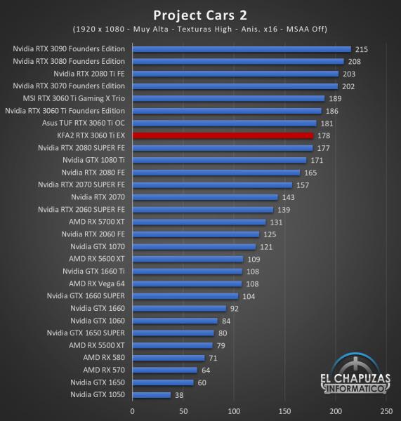 KFA2 GeForce RTX 3060 Ti EX Juegos FHD 12 571x600 43