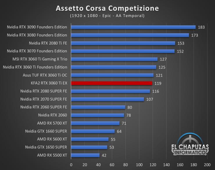 KFA2 GeForce RTX 3060 Ti EX Juegos FHD 2 740x584 33
