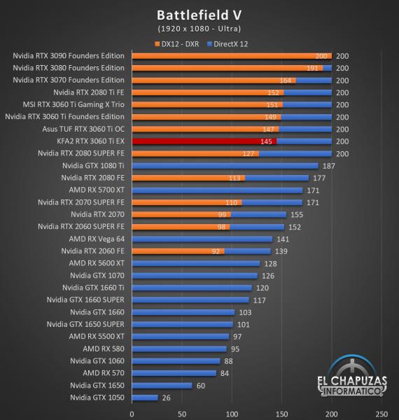 KFA2 GeForce RTX 3060 Ti EX Juegos FHD 3 570x600 34
