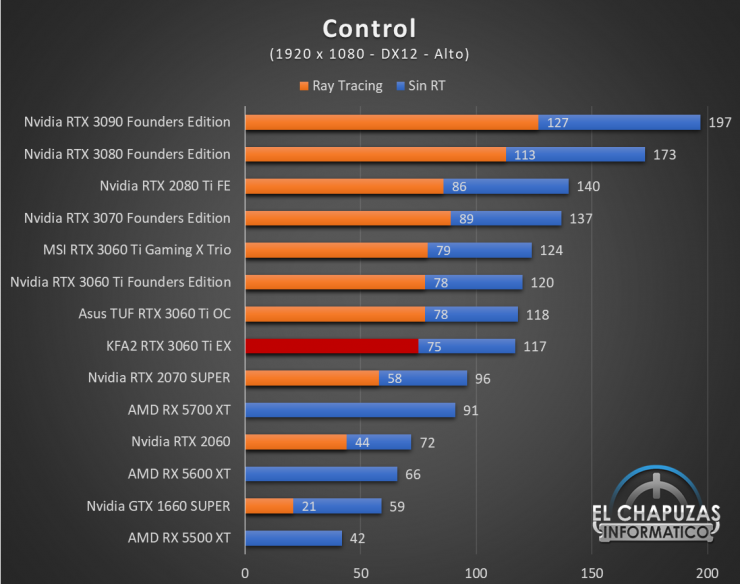 KFA2 GeForce RTX 3060 Ti EX Juegos FHD 4 740x584 35
