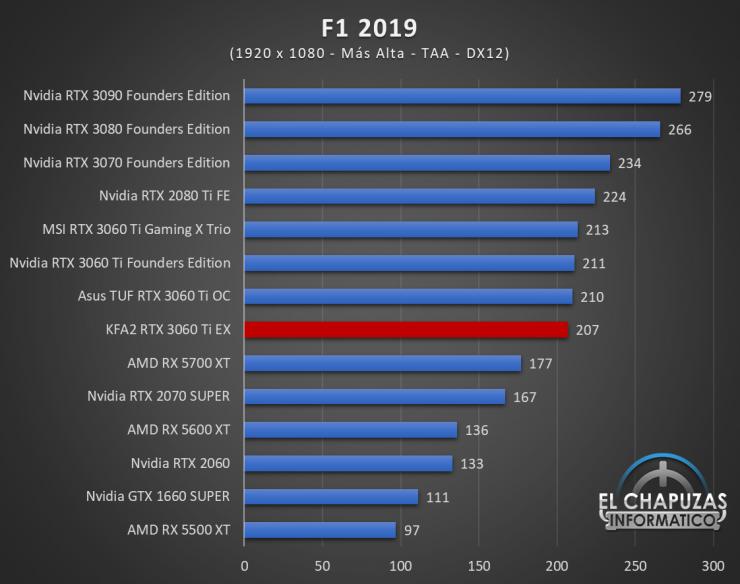 KFA2 GeForce RTX 3060 Ti EX Juegos FHD 7 740x584 38
