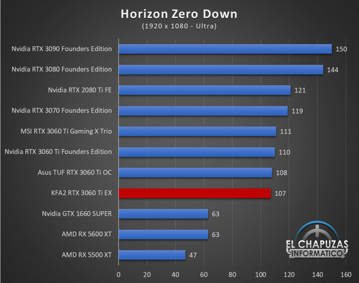 KFA2 GeForce RTX 3060 Ti EX Juegos FHD 9 740x584 40