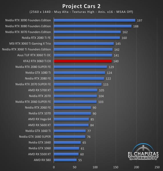KFA2 GeForce RTX 3060 Ti EX Juegos QHD 12 571x600 62