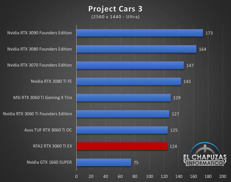 KFA2 GeForce RTX 3060 Ti EX Juegos QHD 13 740x584 63