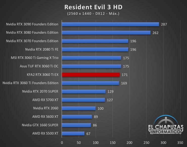 KFA2 GeForce RTX 3060 Ti EX Juegos QHD 15 740x584 65