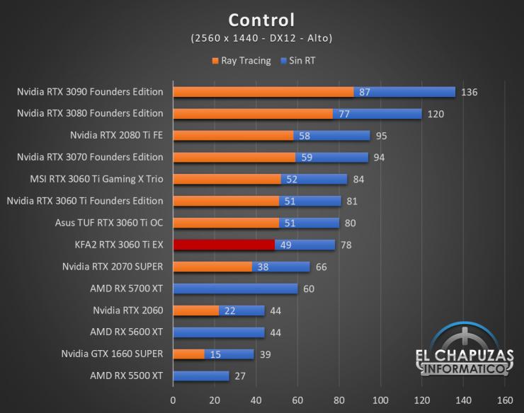 KFA2 GeForce RTX 3060 Ti EX Juegos QHD 4 740x584 54