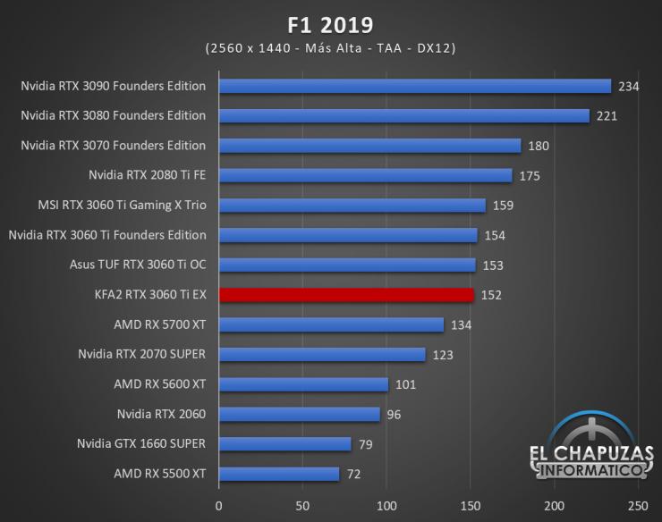 KFA2 GeForce RTX 3060 Ti EX Juegos QHD 7 740x584 57