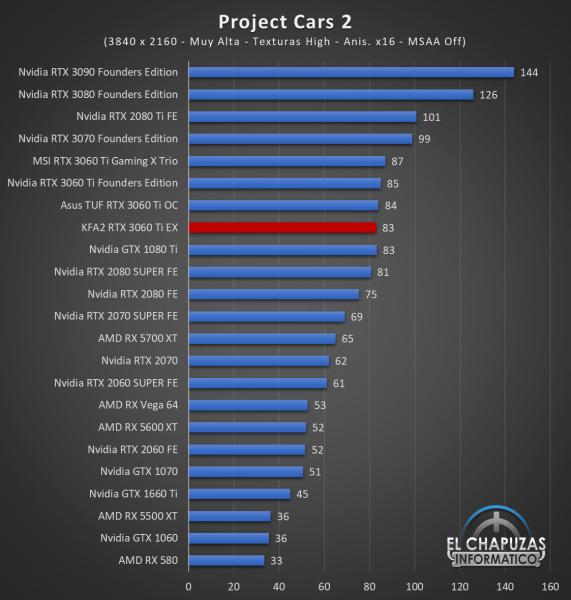 KFA2 GeForce RTX 3060 Ti EX Juegos UHD 12 571x600 81