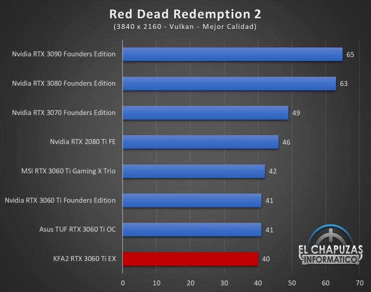 KFA2 GeForce RTX 3060 Ti EX Juegos UHD 14 740x584 83
