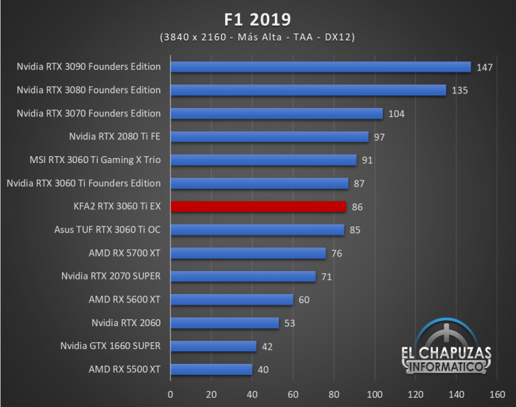 KFA2 GeForce RTX 3060 Ti EX Juegos UHD 7 740x584 76