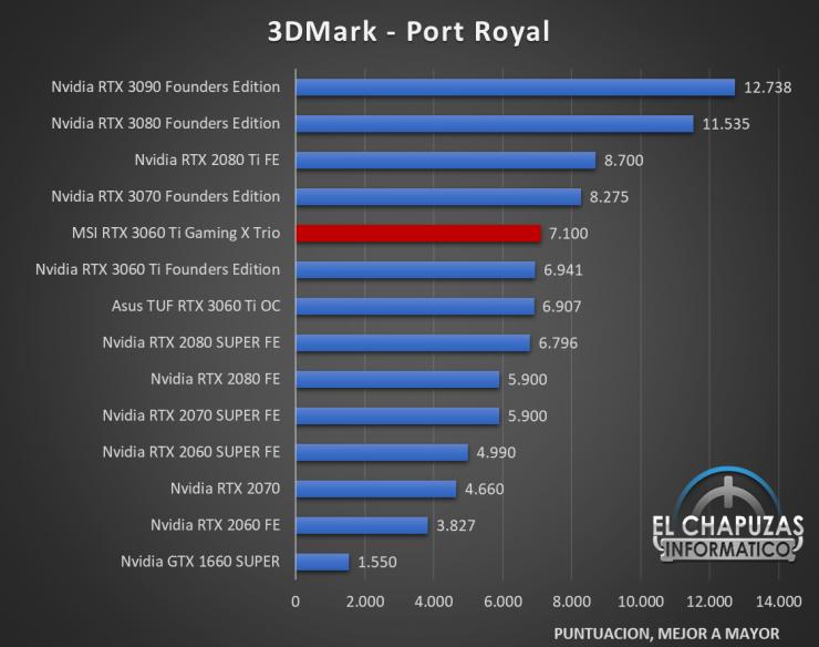 MSI GeForce RTX 3060 Ti Gaming X Trio Benchmarks 2 740x584 30
