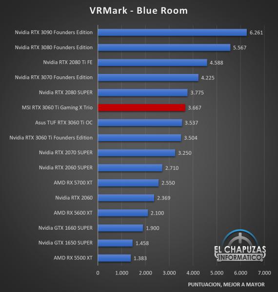 MSI GeForce RTX 3060 Ti Gaming X Trio Benchmarks 4 570x600 32