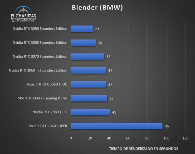 MSI GeForce RTX 3060 Ti Gaming X Trio Benchmarks 5 740x584 33