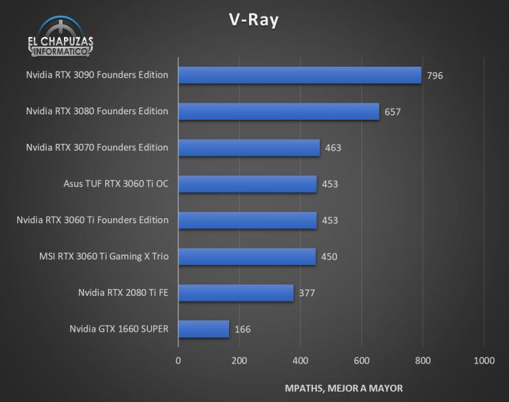 MSI GeForce RTX 3060 Ti Gaming X Trio Benchmarks 6 740x584 34