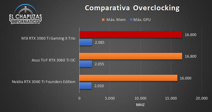 MSI GeForce RTX 3060 Ti Gaming X Trio Compartiva OC 94