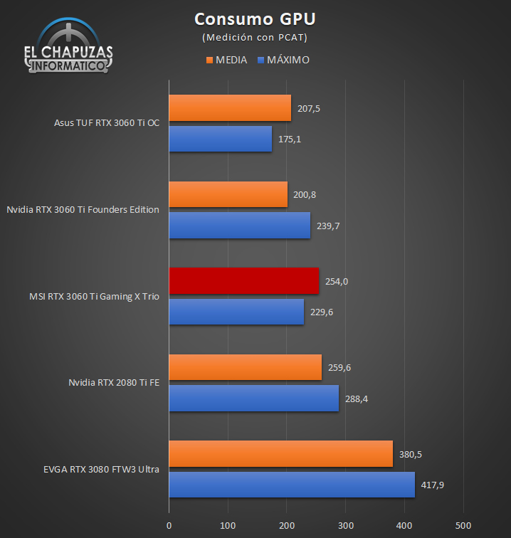 MSI GeForce RTX 3060 Ti Gaming X Trio Consumo GPU 27