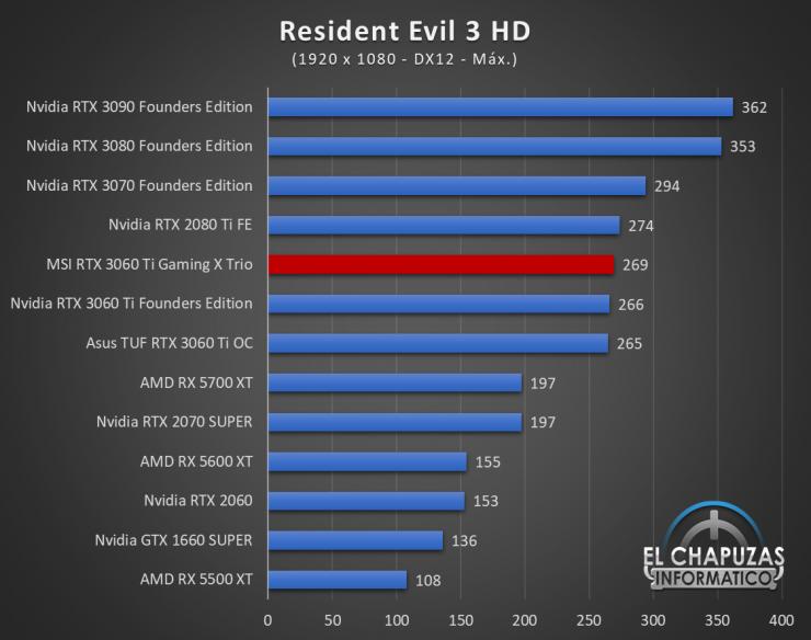 MSI GeForce RTX 3060 Ti Gaming X Trio Juegos FHD 15 740x584 49