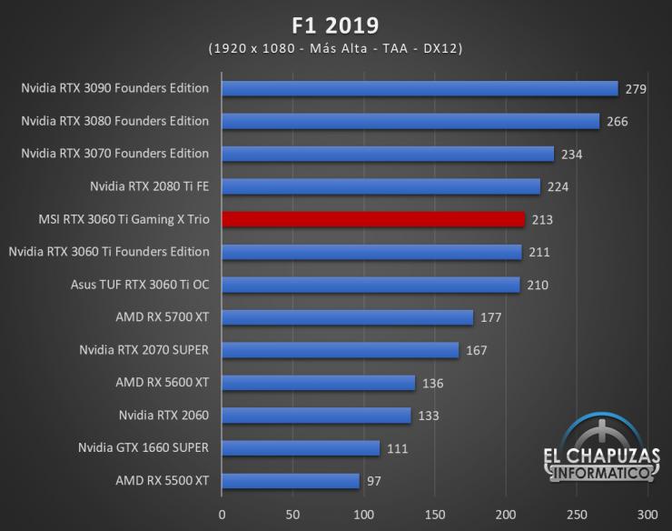MSI GeForce RTX 3060 Ti Gaming X Trio Juegos FHD 7 740x584 41