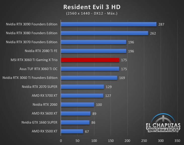 MSI GeForce RTX 3060 Ti Gaming X Trio Juegos QHD 15 740x584 68
