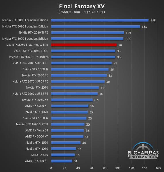 MSI GeForce RTX 3060 Ti Gaming X Trio Juegos QHD 8 571x600 61