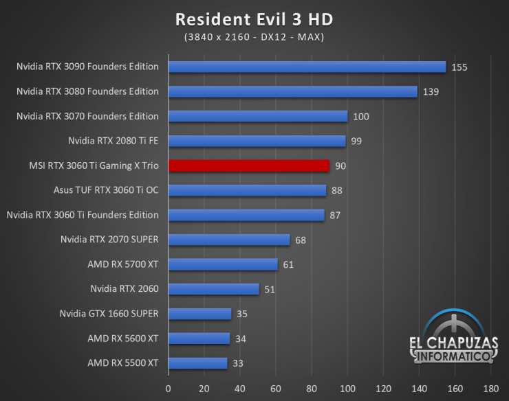MSI GeForce RTX 3060 Ti Gaming X Trio Juegos UHD 15 740x584 87
