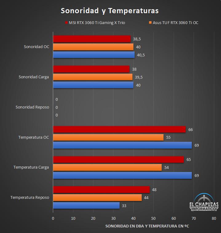 MSI GeForce RTX 3060 Ti Gaming X Trio Sonoridad y Temperaturas 28