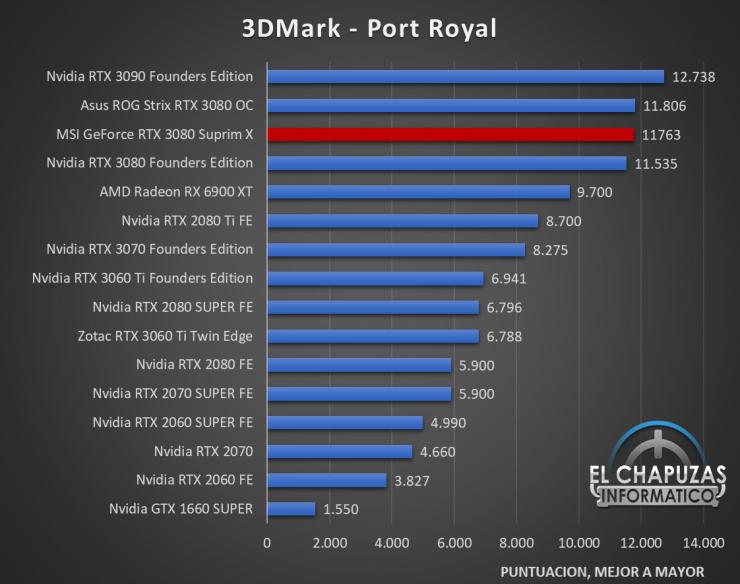 MSI GeForce RTX 3080 Suprim X Benchmarks 2 740x584 35