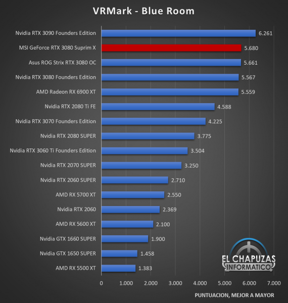 MSI GeForce RTX 3080 Suprim X Benchmarks 4 570x600 37