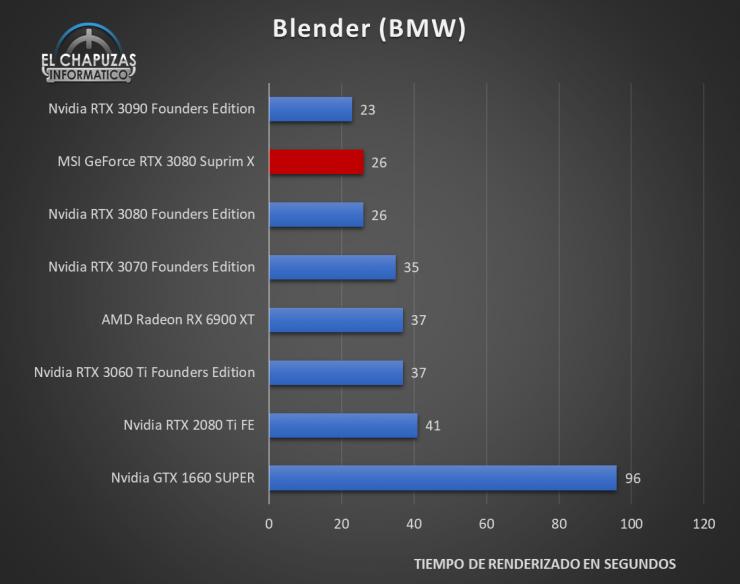 MSI GeForce RTX 3080 Suprim X Benchmarks 5 740x584 38