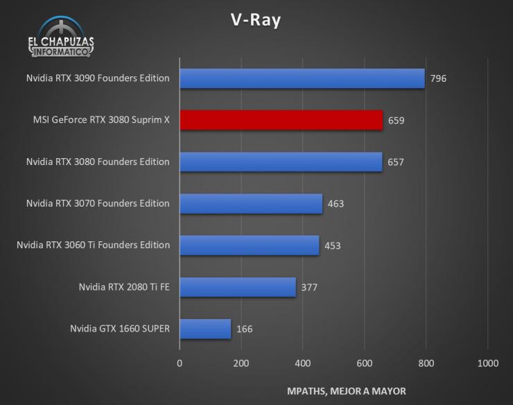 MSI GeForce RTX 3080 Suprim X Benchmarks 6 740x584 39