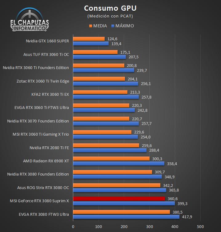 MSI GeForce RTX 3080 Suprim X Consumo GPU 30