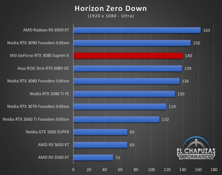 MSI GeForce RTX 3080 Suprim X Juegos FHD 11 740x584 50