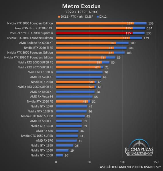 MSI GeForce RTX 3080 Suprim X Juegos FHD 12 570x600 52