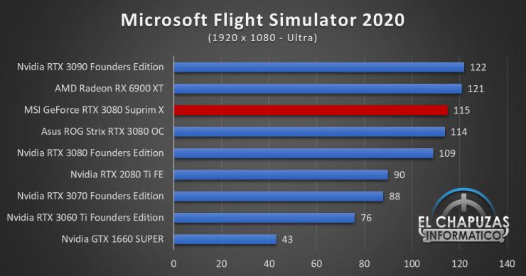 MSI GeForce RTX 3080 Suprim X Juegos FHD 13 740x389 51