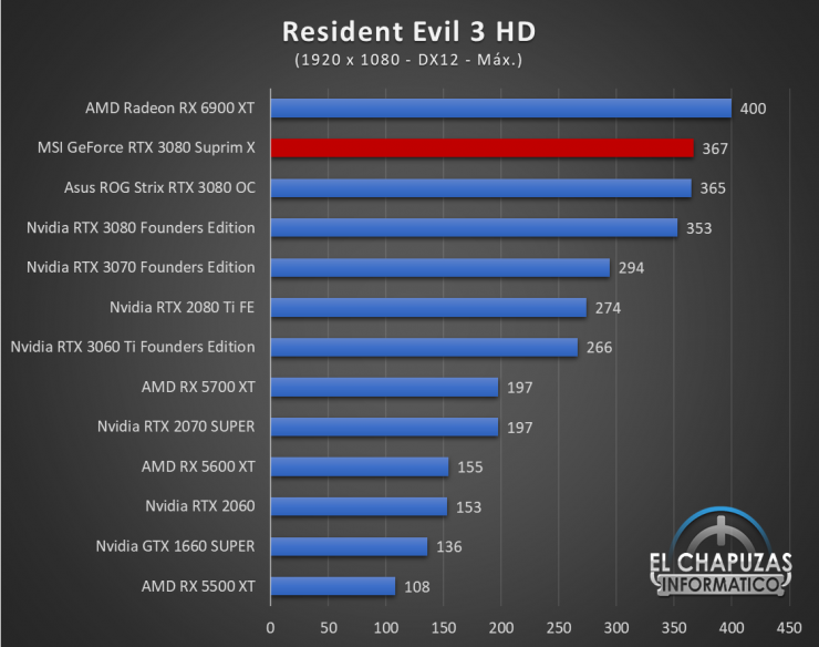 MSI GeForce RTX 3080 Suprim X Juegos FHD 17 740x584 56