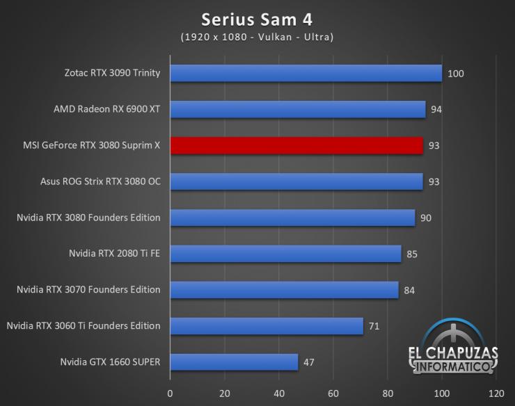 MSI GeForce RTX 3080 Suprim X Juegos FHD 18 740x584 57