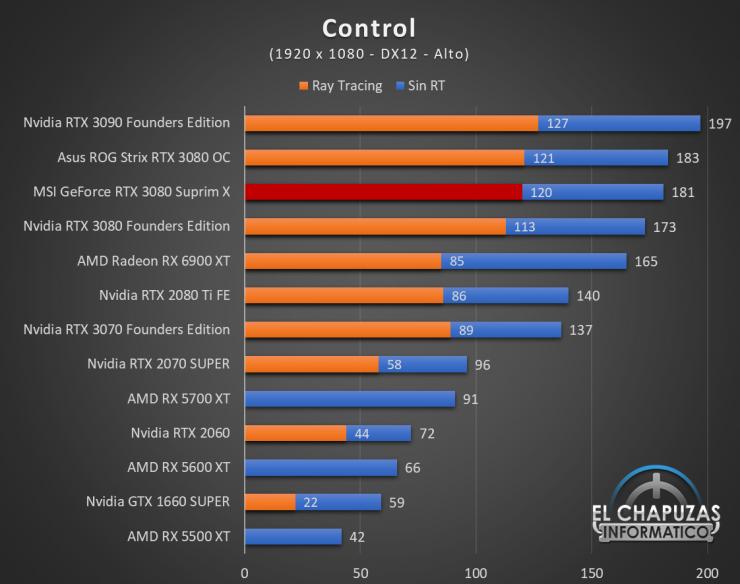 MSI GeForce RTX 3080 Suprim X Juegos FHD 5 740x584 44