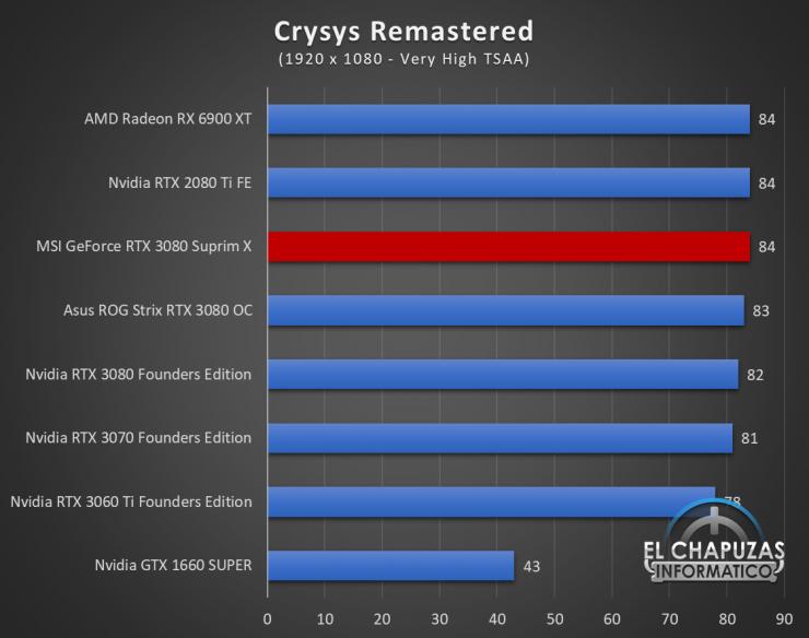 MSI GeForce RTX 3080 Suprim X Juegos FHD 6 740x584 45