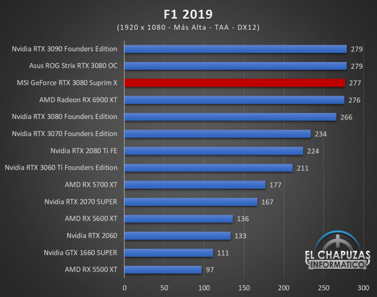 MSI GeForce RTX 3080 Suprim X Juegos FHD 9 740x584 48