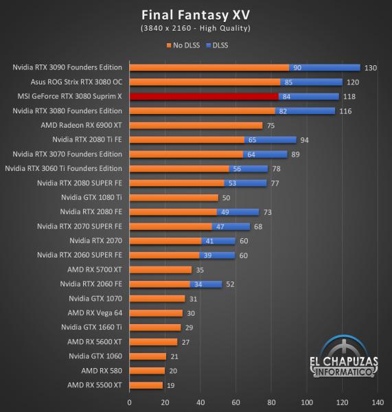 MSI GeForce RTX 3080 Suprim X Juegos QHD 10 1 571x600 93
