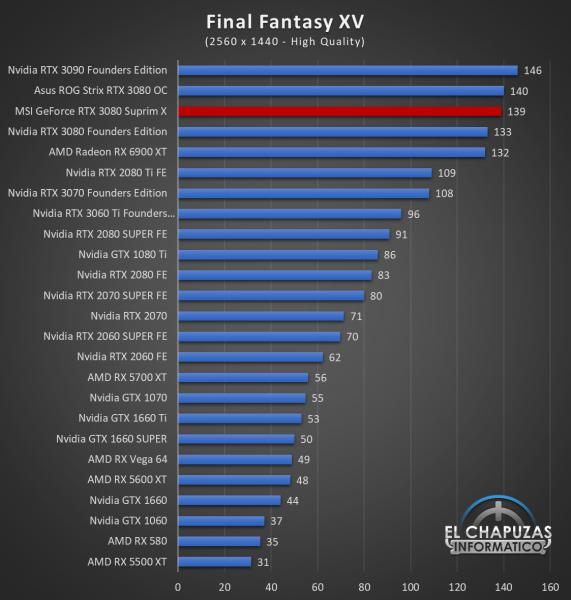 MSI GeForce RTX 3080 Suprim X Juegos QHD 10 571x600 71