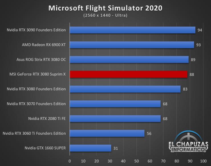 MSI GeForce RTX 3080 Suprim X Juegos QHD 13 740x584 73