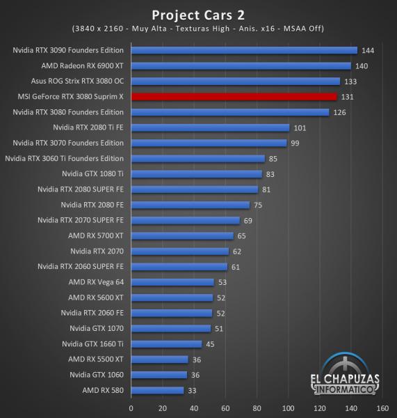 MSI GeForce RTX 3080 Suprim X Juegos QHD 14 1 571x600 97