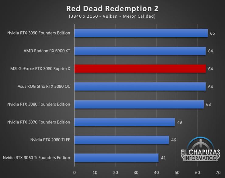 MSI GeForce RTX 3080 Suprim X Juegos QHD 16 1 740x584 99
