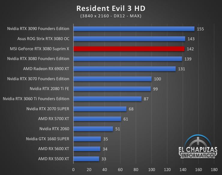 MSI GeForce RTX 3080 Suprim X Juegos QHD 17 1 740x584 100