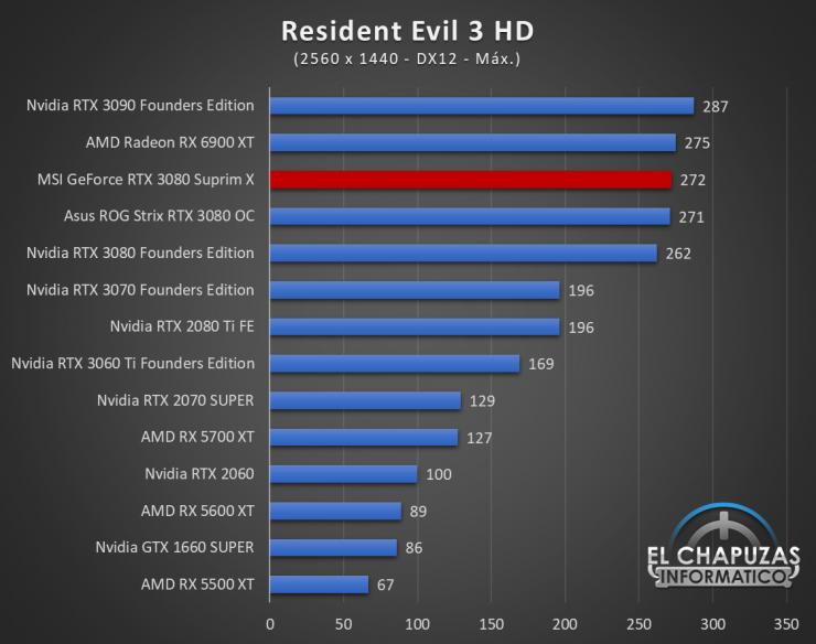 MSI GeForce RTX 3080 Suprim X Juegos QHD 17 740x584 78