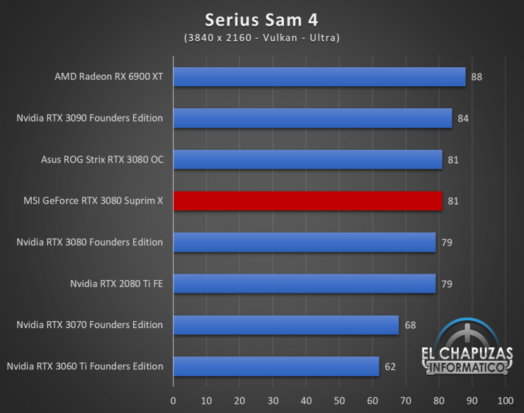 MSI GeForce RTX 3080 Suprim X Juegos QHD 18 1 740x584 101