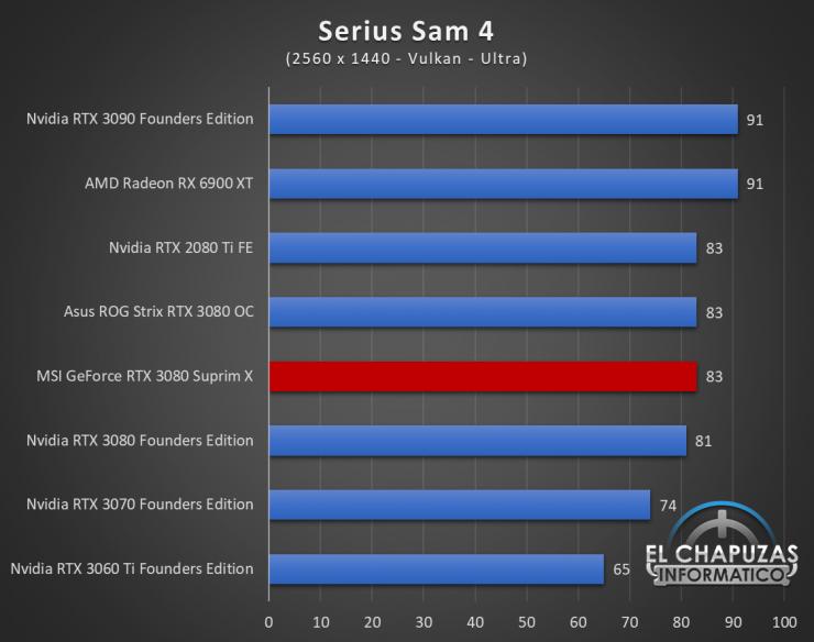 MSI GeForce RTX 3080 Suprim X Juegos QHD 18 740x584 79
