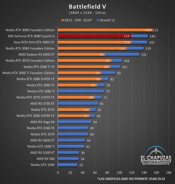 MSI GeForce RTX 3080 Suprim X Juegos QHD 3 1 571x600 86