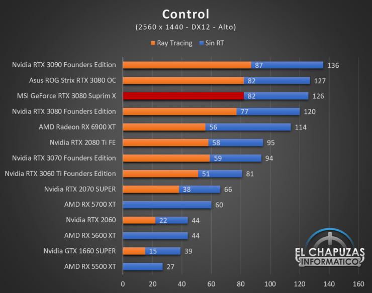 MSI GeForce RTX 3080 Suprim X Juegos QHD 5 740x584 66